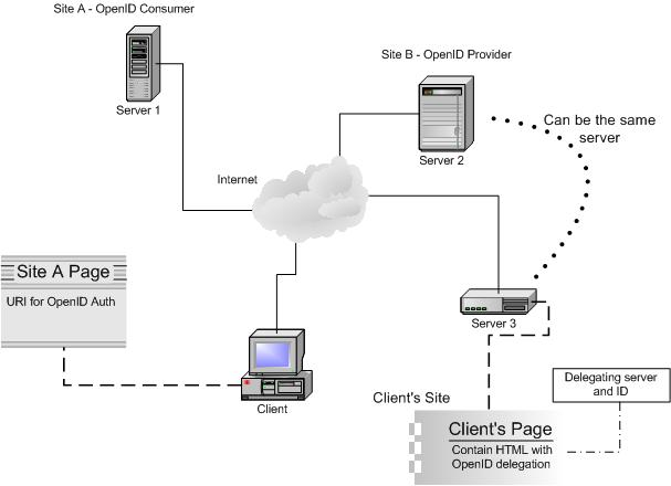Network design for OpenID authentication