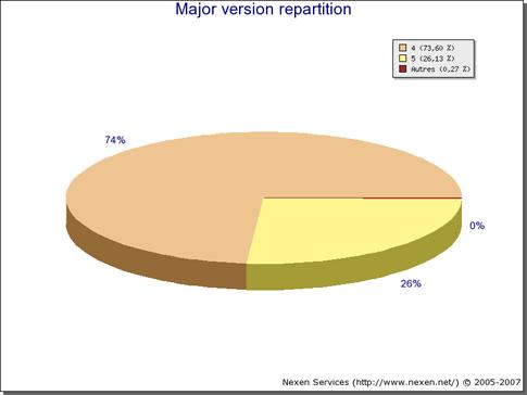 Nexen's statistics for PHP versions