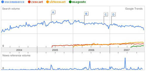 Google trends for some php open source shopping carts
