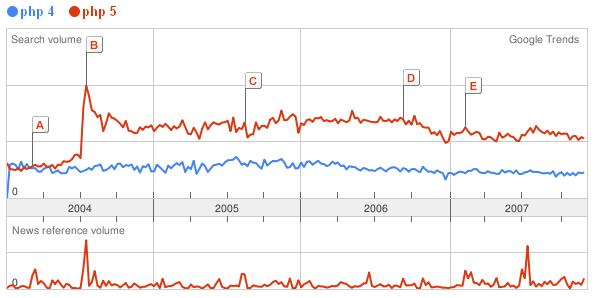 PHP4 and PHP 5 google search trend