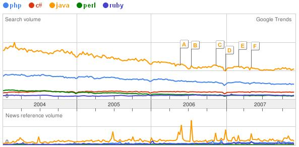 Programming language queries on Google Trends