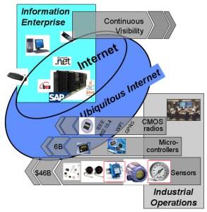 Towards Ubiquitous Network - David Culler, Berkeley