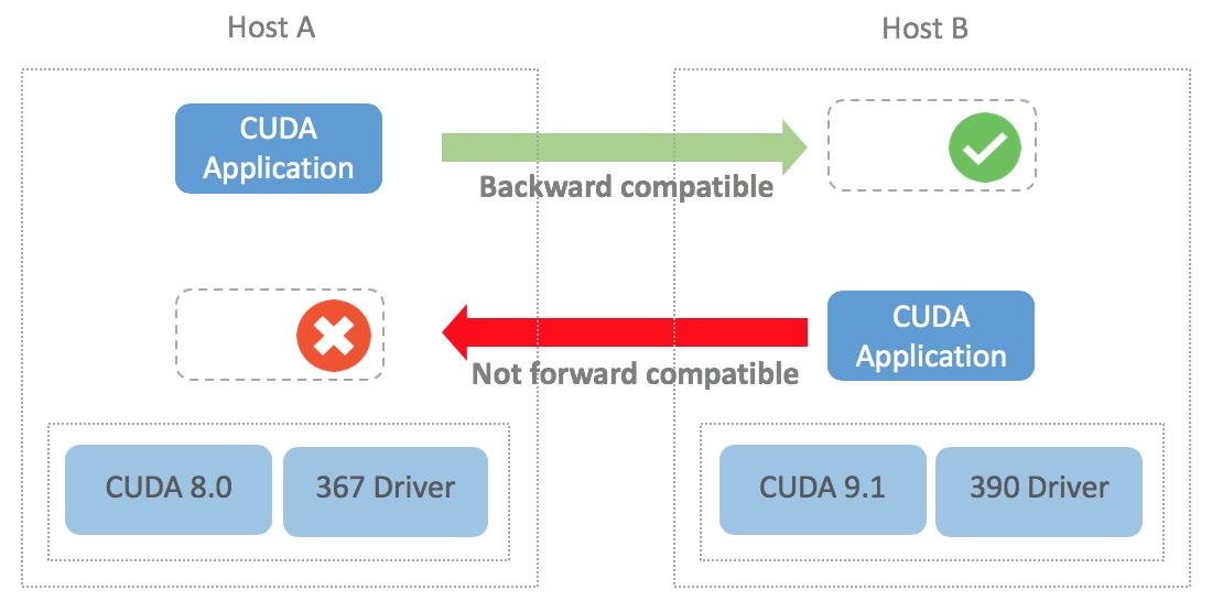 CUDA Compatibility of NVIDIA Display / GPU Drivers
