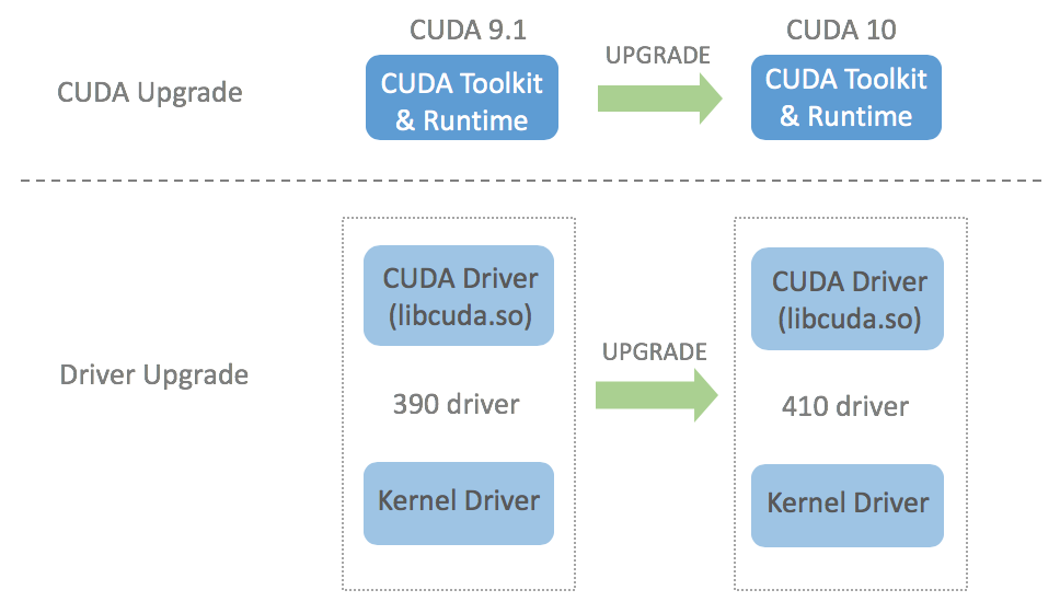 CUDA Compatibility of NVIDIA Display / GPU Drivers