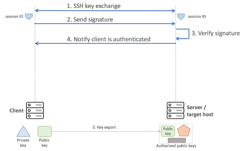 ssh sequence diagram passwordless ssh concept and how to setup on ubuntu amikelive  passwordless ssh concept and how to